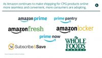 The Amazon Factor: The Push To Align CPG Shopper, Brand Marketing Teams
