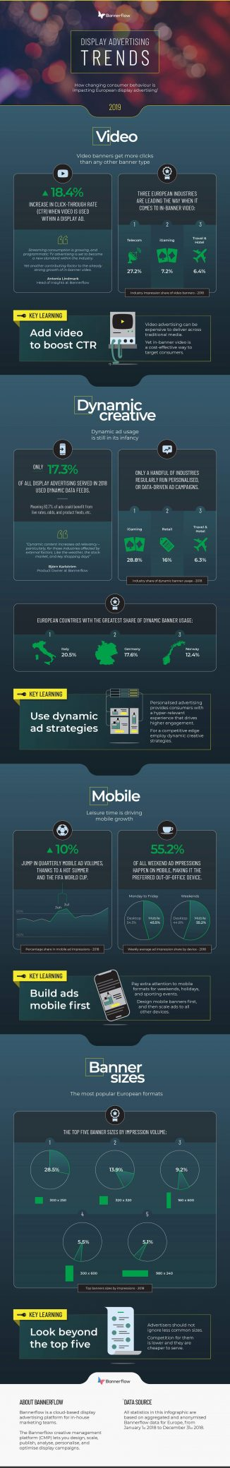 The Display Advertising Trends of 2019 [Infographic]