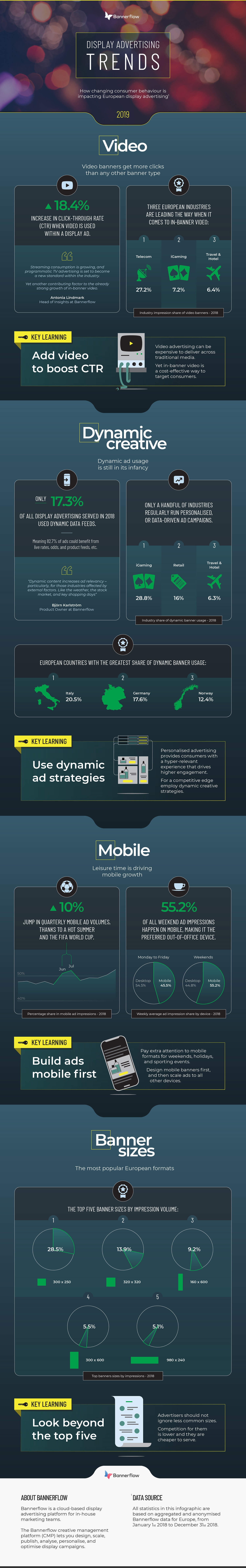 The Display Advertising Trends of 2019 [Infographic]   DeviceDaily.com