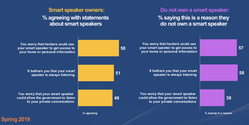 Privacy issues may be hurting smart speaker market growth | DeviceDaily.com