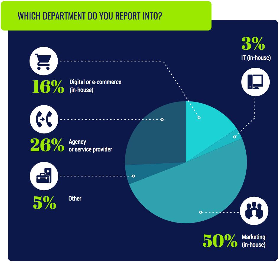 Marketing salary survey 2019: A global snapshot | DeviceDaily.com