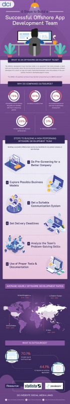 6 Steps to Build a Successful Offshore App Development Team [Infographic]