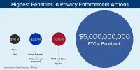 Following its $5 billion Facebook fine, the FTC penalizes YouTube and Equifax
