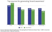 IAB Study Finds TV Ads Still Best At Generating Awareness, Even For D2C Brands
