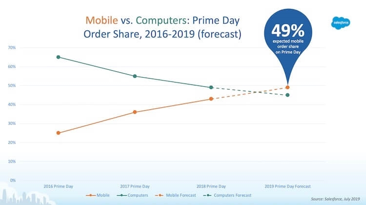 Martech vendors, retail marketers share martech predictions for Amazon Prime Day | DeviceDaily.com