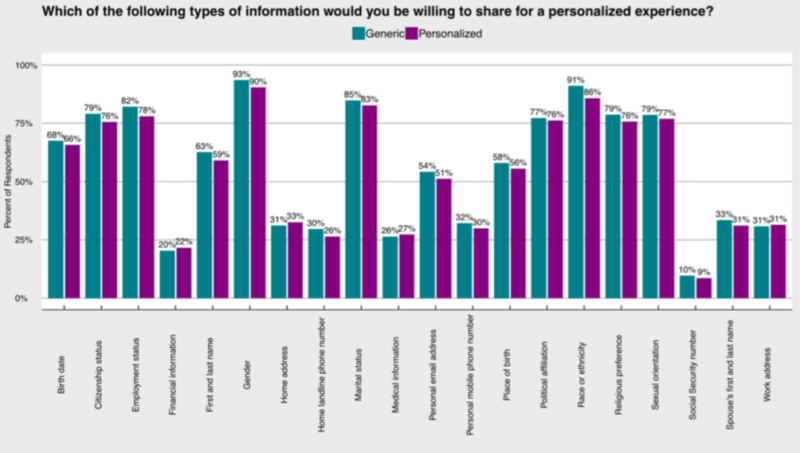 Personalization offer doesn't lead to more personal data sharing [Survey] | DeviceDaily.com