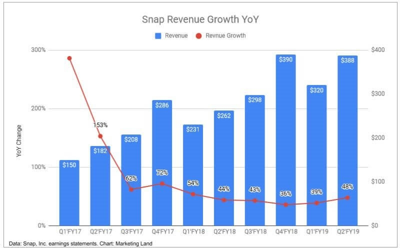 Snap continues to march forward with solid gains during the second quarter of 2019 | DeviceDaily.com