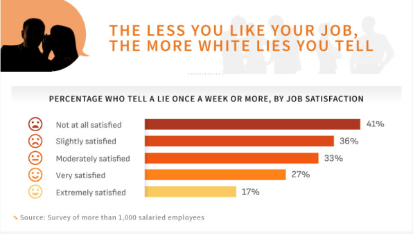 What the lies we all tell at work say about us | DeviceDaily.com