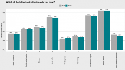 Personalization offer doesn't lead to more personal data sharing [Survey]