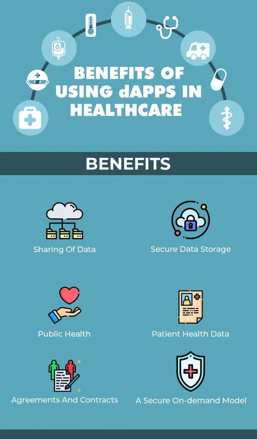 dApp Development Will Help the Healthcare Industry