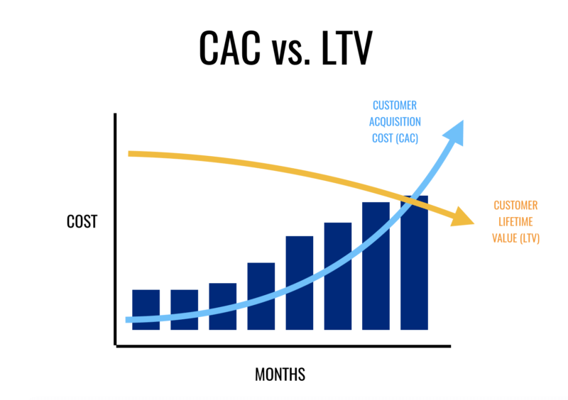 D2C brands are driving up customer acquisition costs – and it's time to course-correct   DeviceDaily.com