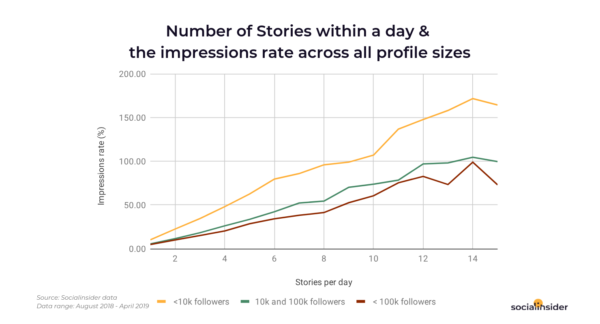 New Study Reveals That Video is King in Instagram Stories