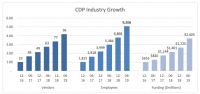 Customer Data Platform industry sees continued expansion, record funding