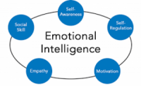 Elements to Help You Develop Emotional Intelligence