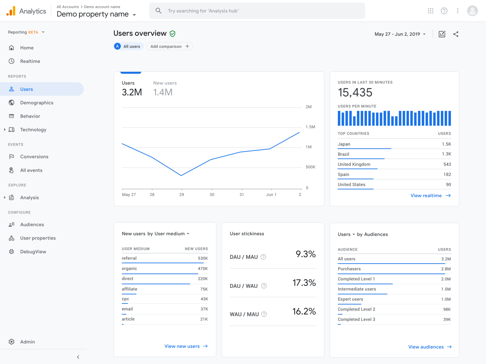 Google introduces App + Web for unified reporting in Google Analytics | DeviceDaily.com