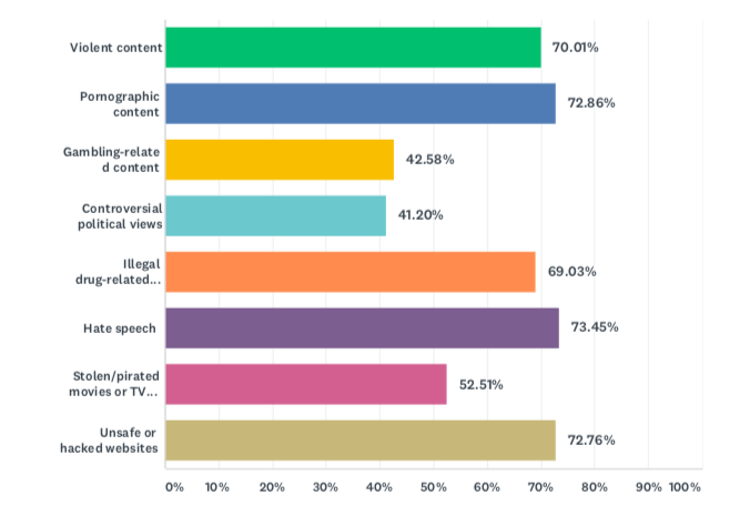Survey: 90% of consumers tell brands to stay away from extreme, offensive content | DeviceDaily.com