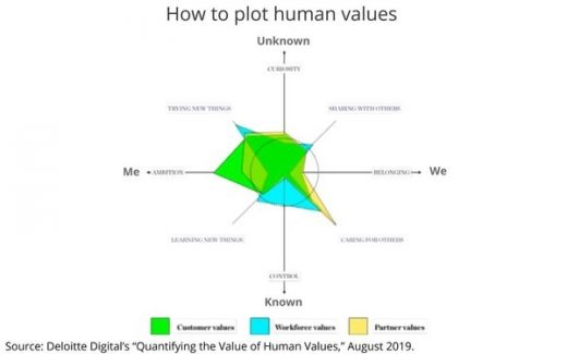 X Marks The Spot: Deloitte's Model For Quantifying The Value Of Human Experience