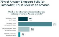 Amazon Still Dealing With Fake, Hijacked Reviews