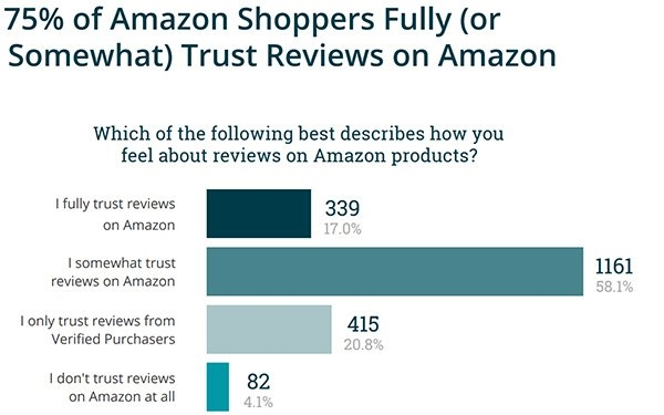 Amazon Still Dealing With Fake, Hijacked Reviews   DeviceDaily.com