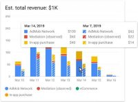 Google AdMob Adds And Compares New Data For In-App Reporting