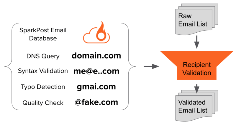 SparkPost updates email validation services to improve deliverability rates | DeviceDaily.com