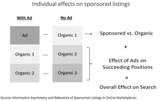 Study: Some Ecommerce Product Categories With Less Info Need Paid Ads To Perform Well