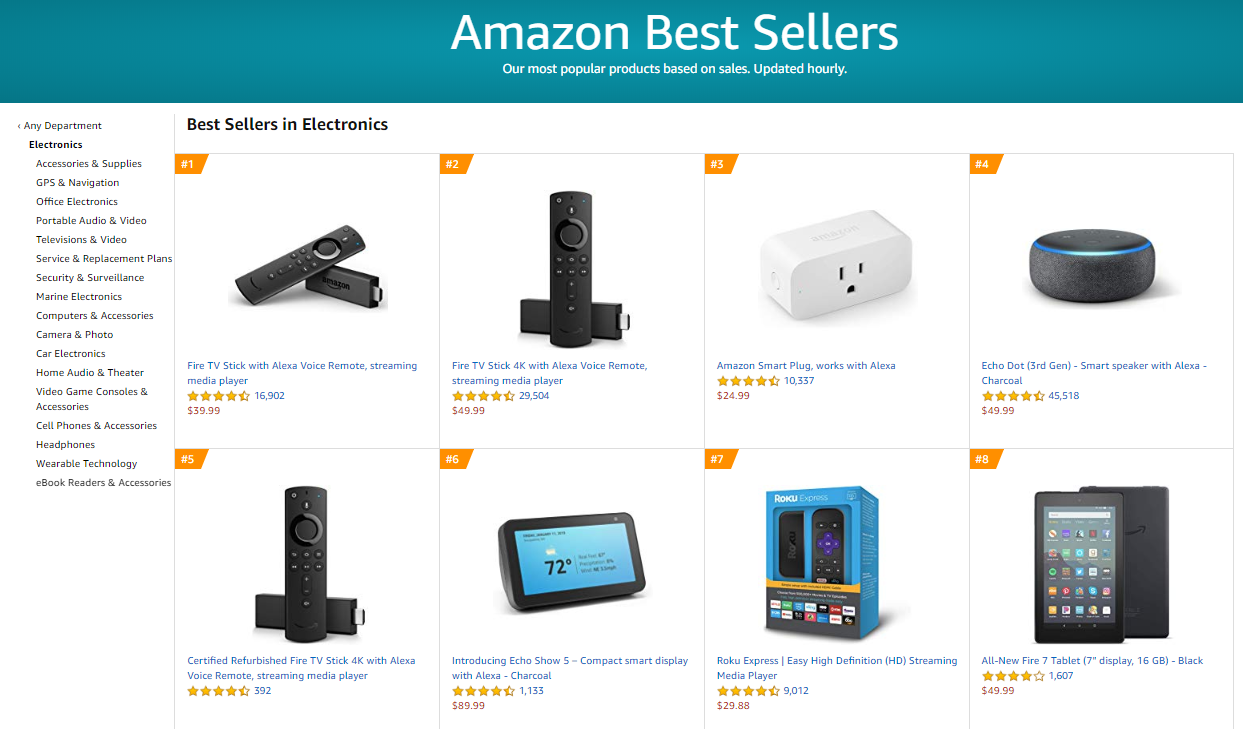 The Most Profitable Product Categories on Amazon | DeviceDaily.com