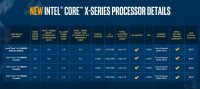 Intel's 10th-gen X-series CPUs include an 18-core model under $1,000
