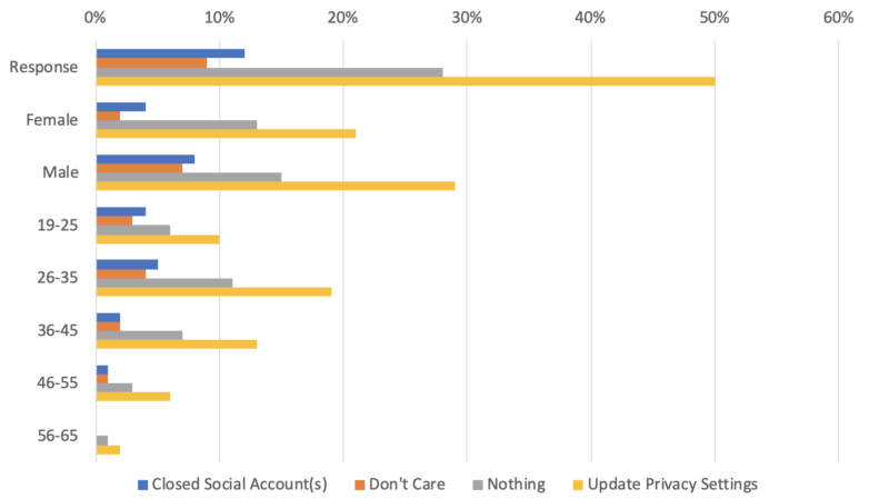 More people trust (and distrust) Facebook than any other social site — [survey] | DeviceDaily.com