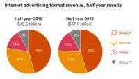 IAB: First-half 2019 online ad spending reaches $58 billion, but growth is slowing