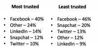 More people trust (and distrust) Facebook than any other social site — [survey]