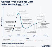 What's New In Gartner's Hype Cycle For CRM, 2019