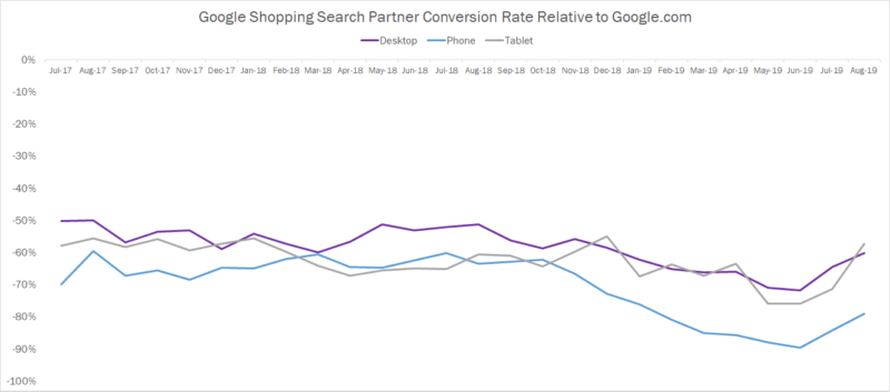 With loss of Yahoo and image search, Google Shopping search partner traffic nosedives | DeviceDaily.com