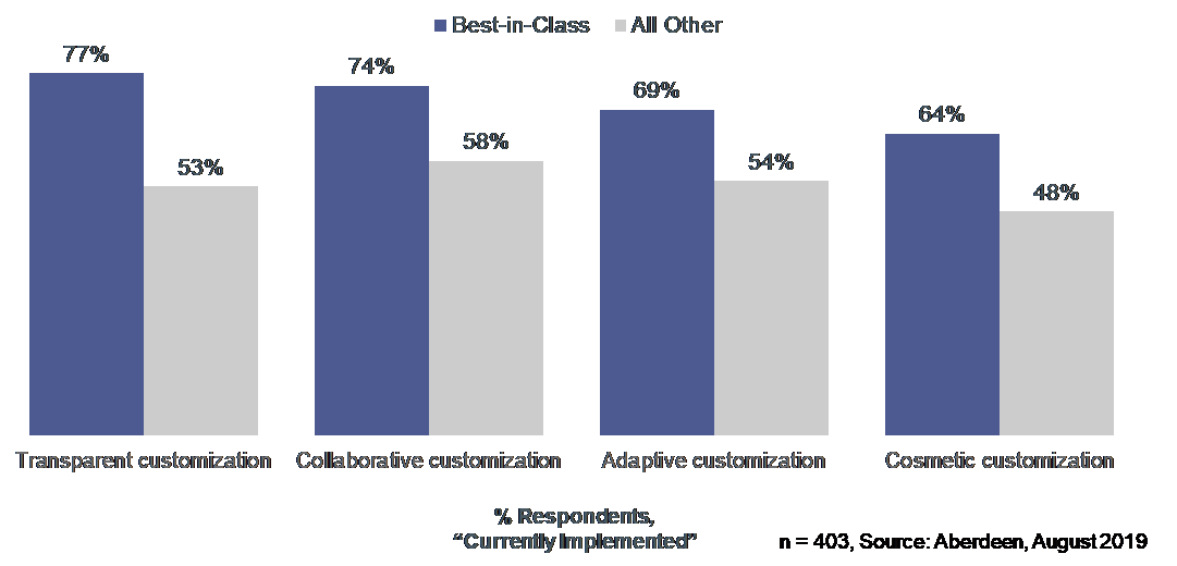 A Snapshot of Mass Customization Trends | DeviceDaily.com