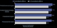A Snapshot of Mass Customization Trends