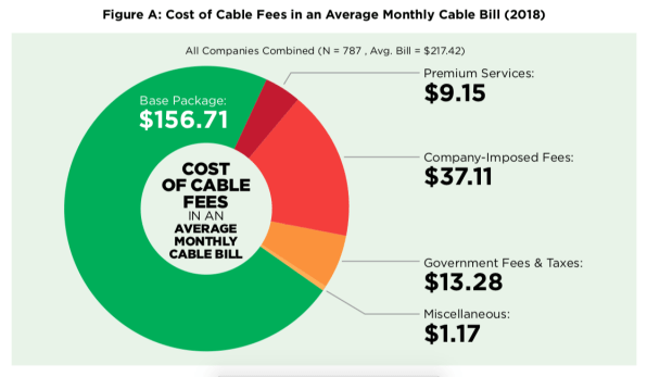 At this point, cable companies are practically begging you to cut the cord | DeviceDaily.com