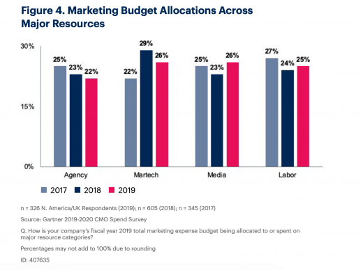 Gartner CMO Spend Survey: Martech and agency spending down, in-house resources rise