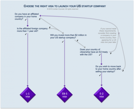 How to Overcome New US Immigration Restrictions To Launch Your Startup Company