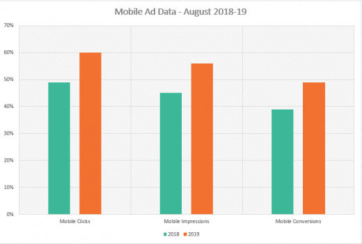 Mobile conversions rising, but desktop conversions still 93% more valuable, study says