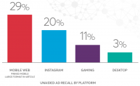 Study: Which digital ad formats are most effective?