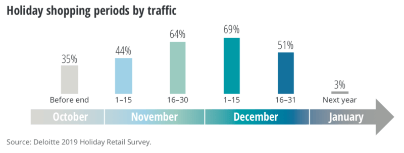 Holiday shopping to 'peak' early, be more mobile and less social — survey | DeviceDaily.com