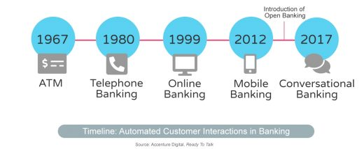 The Future of Banking: It's Time to Get Conversational