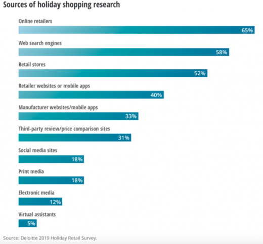 Holiday shopping to 'peak' early, be more mobile and less social — survey