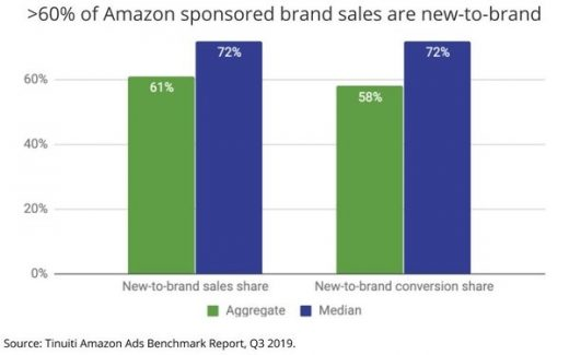 Amazon Attracts Ad Dollars For Search And Brand Awareness Campaigns