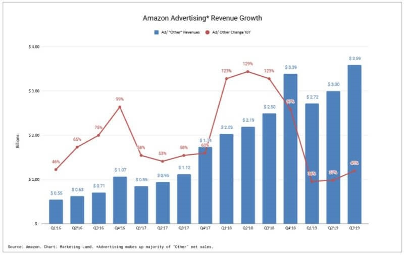 Amazon ad revenue tops $3.5 billion in third quarter, expecting strong holiday season | DeviceDaily.com