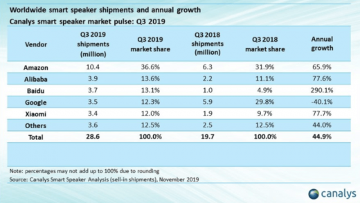 Amazon tops Google in Q3 smart speaker market report