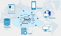 Best Practices for B2B SaaS Financial Operations