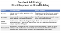 How retailers can optimize Facebook ads for direct response vs. brand building