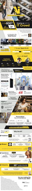 Implementing AI To Strengthen Consumer Goods [Infographic]
