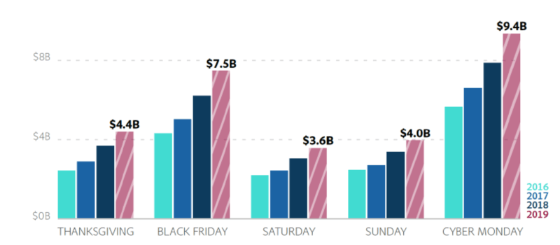 Shorter holiday season won't dampen e-commerce sales with revenue expected to surpass $143 billion   DeviceDaily.com